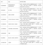 5月3日,上海交通大学发布公告对21名