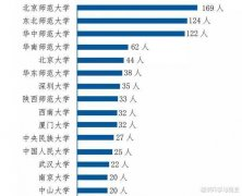 招录人数最多的两所高校分别为北京师
