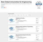 曲阜师范大学在数学世界大学排名超越